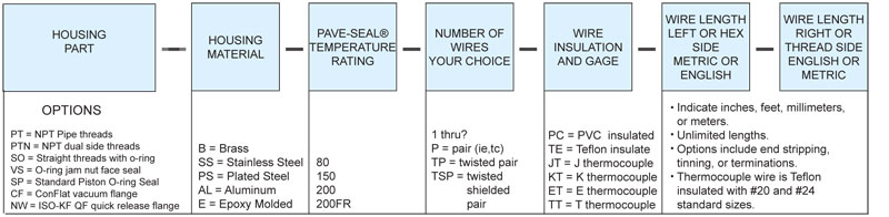 Coaxial, EMI Shielded Description Codes